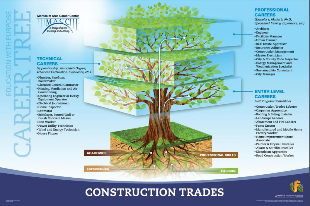 A picture of the construction career tree showing jobs in entry level, technical, and professional areas.