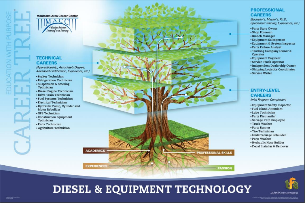 A picture of the diesel tech career tree showing jobs in entry level, technical, and professional areas.