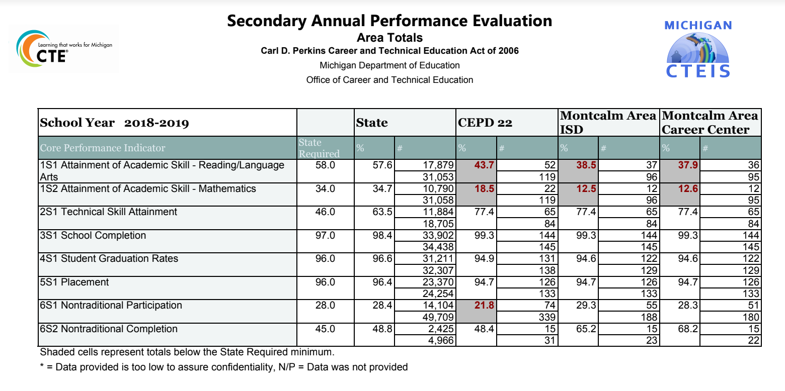 A table displaying state Core Performance Indicator (CPI) data from the MACC.